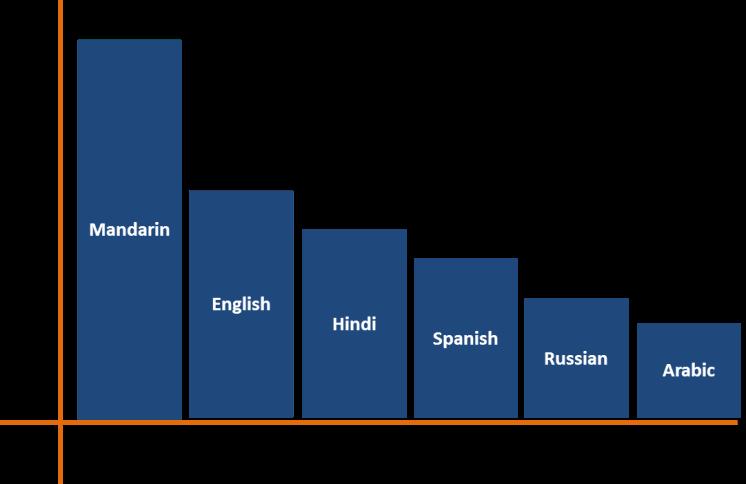 The 6 most spoken languages