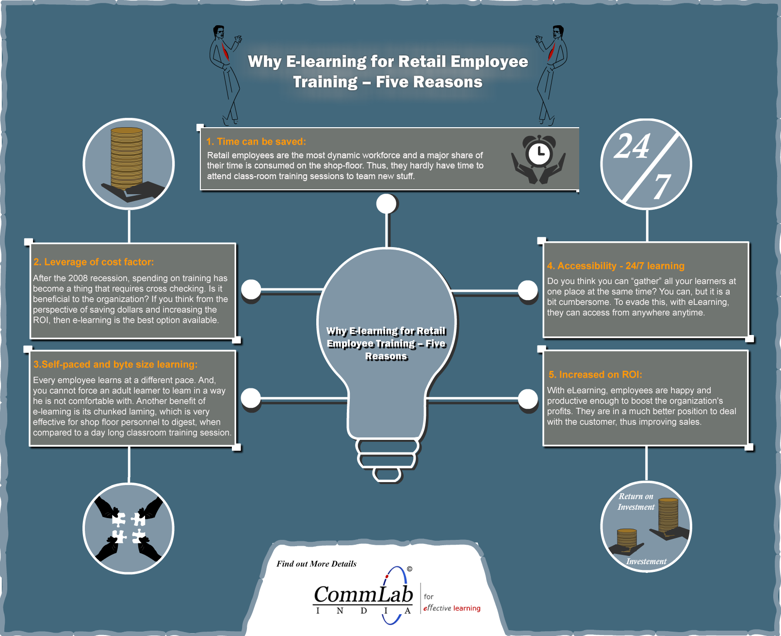 Why E-learning for Retail Employees – Five Reasons – An Infographic