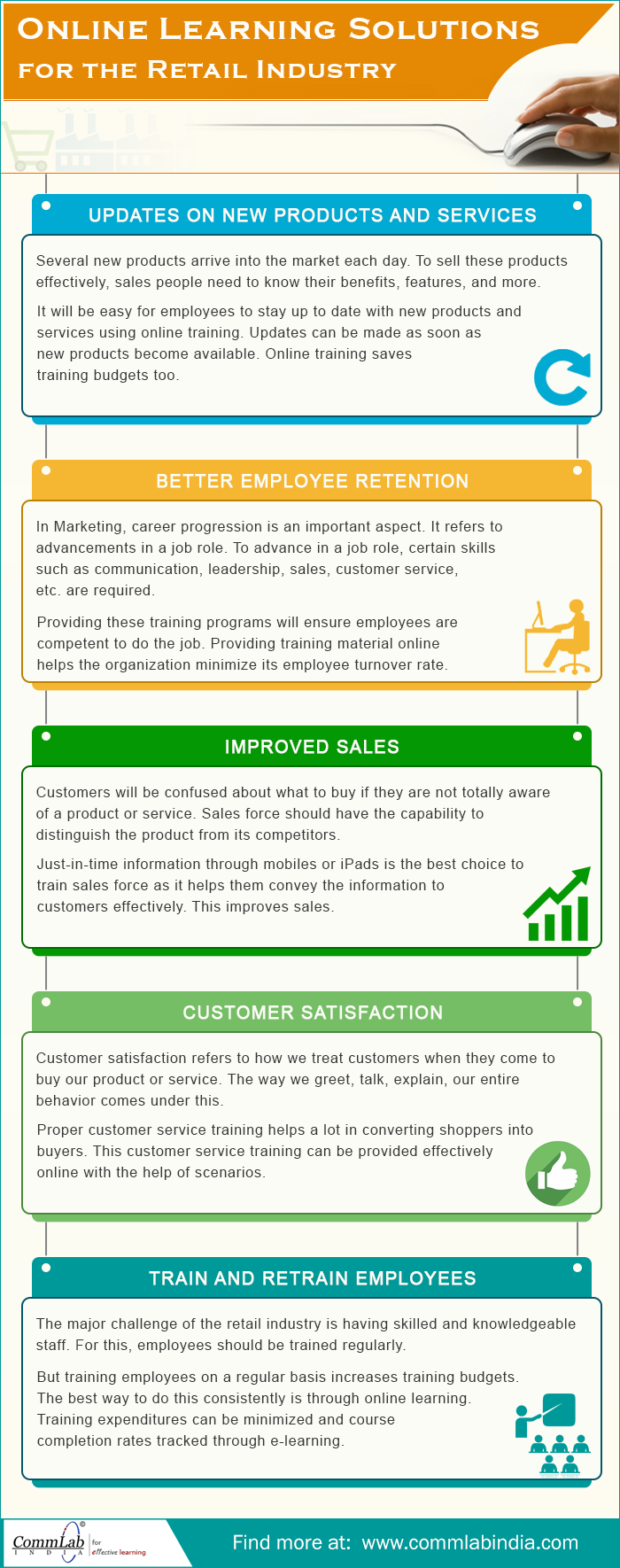 Online Learning Solutions for The Retail Industry [Infographic]