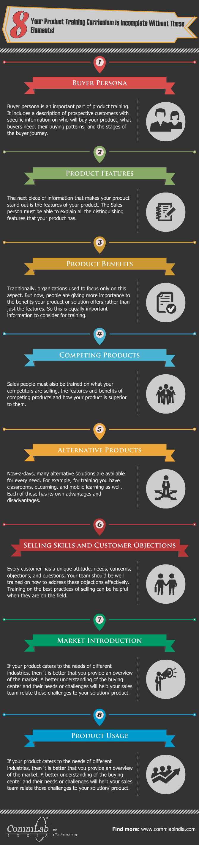 8 Elements Which Should be Included in Your Product Knowledge Training Curriculum [Infographic]