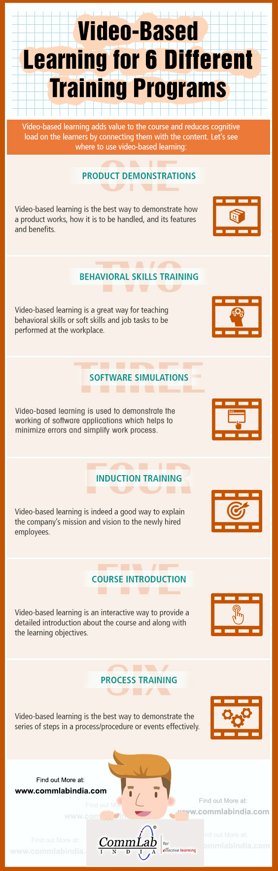 6 Types of Trainings That Can be Delivered Better Using Videos [Infographic]