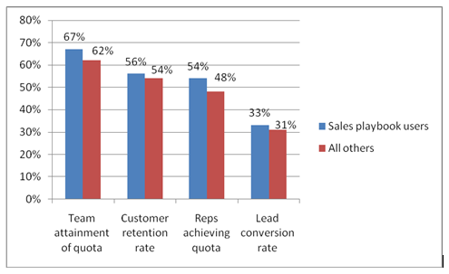The results of a research that prove the effectiveness of sales playbooks