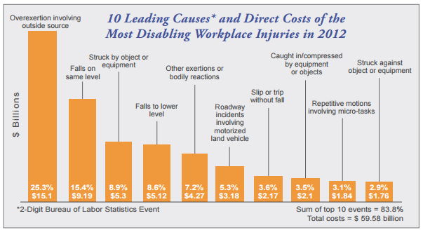 Top ten causes for these injuries in the US corporate organizations