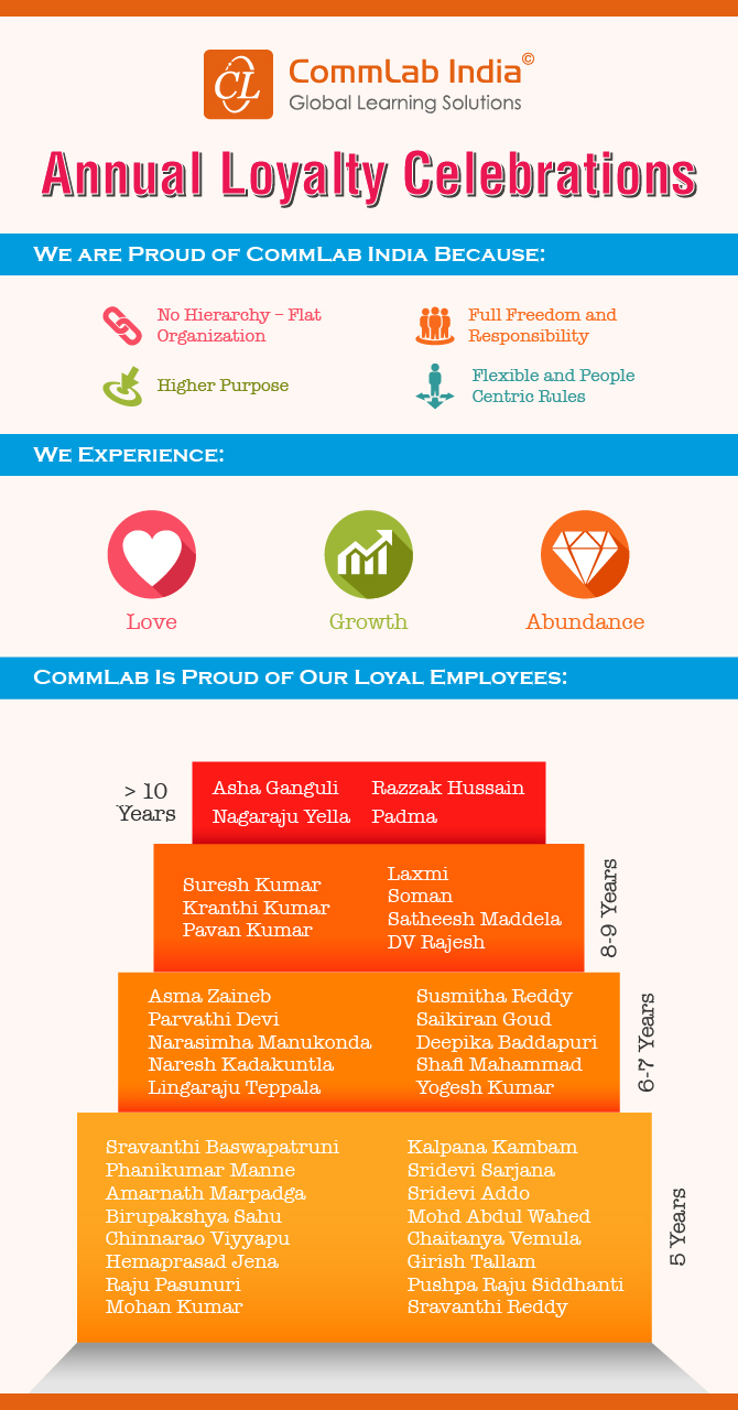 CommLab India's Annual Loyalty Celebrations
