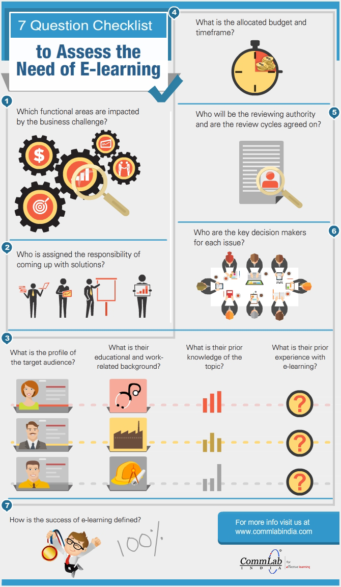 7 Question Checklist To Assess The Need Of E-Learning [Infographic]