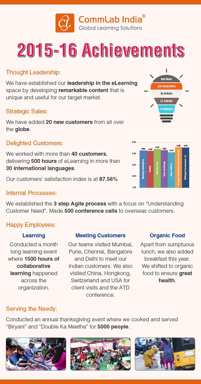 CommLab India's 2015-16 Achievements [Infographic]