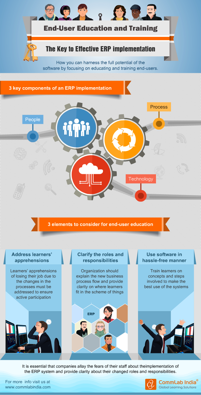 End-User Education and Training - The Key to Effective ERP Implementation [Infographic]