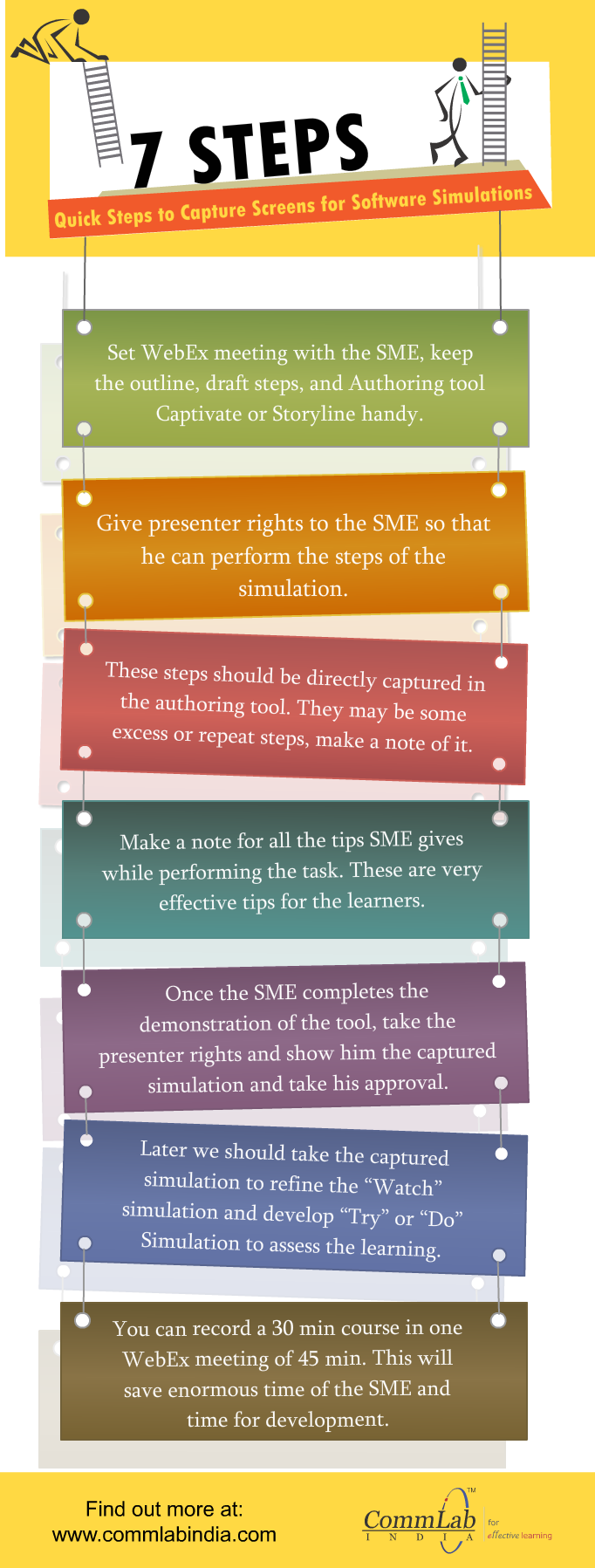 7 Quick Steps to Capture Screens for Software Simulations [Infographic]