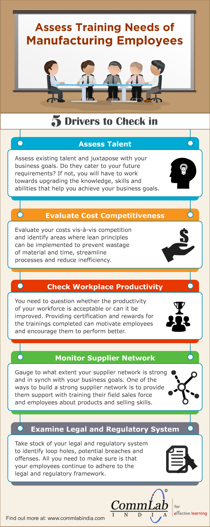 How to Assess Training Needs Of Manufacturing Employees [Infographic]