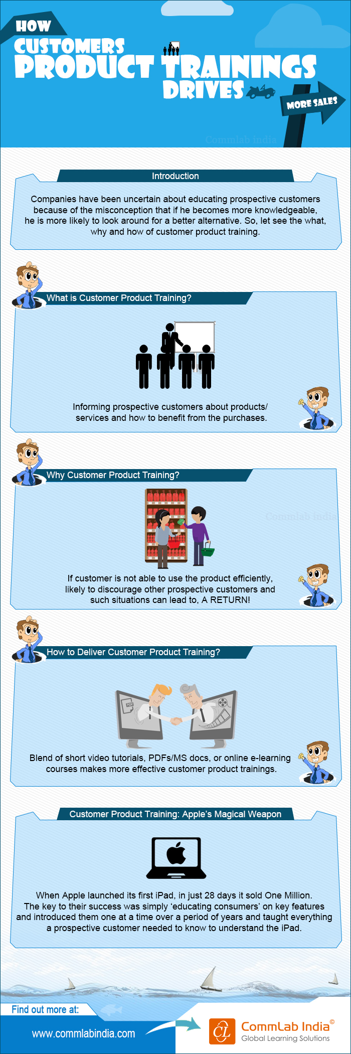 How Customer Product Training Drives More Sales [Infographic]