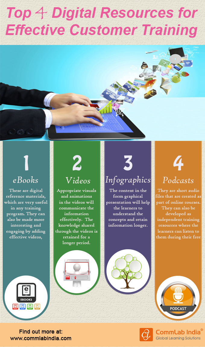Top 4 Digital Resources for Effective Customer Training [Infographic]