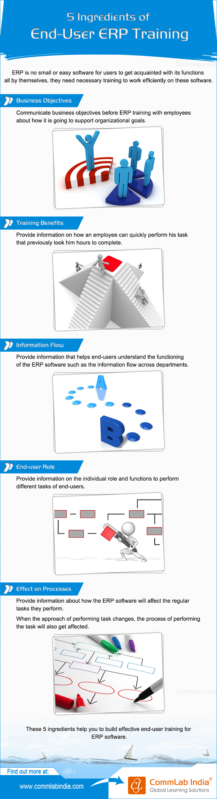 5 Ingredients for End User ERP Training [Infographic]