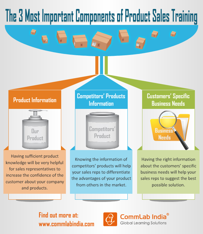 The 3 Most Important Components of Product Sales Training [Infographic]