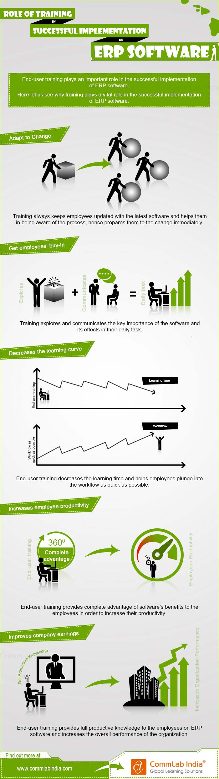 Role of Training in Successful Implementation of ERP System [Infographic]