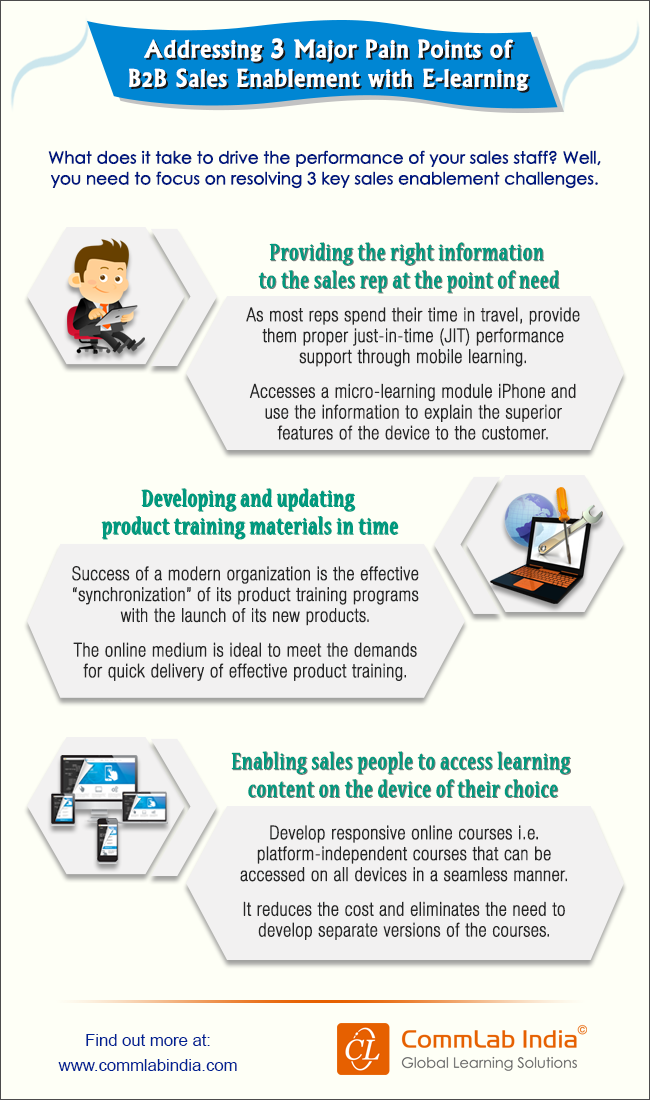 Addressing 3 Major Pain Points of B2B Sales Enablement with E-learning [Infographic]
