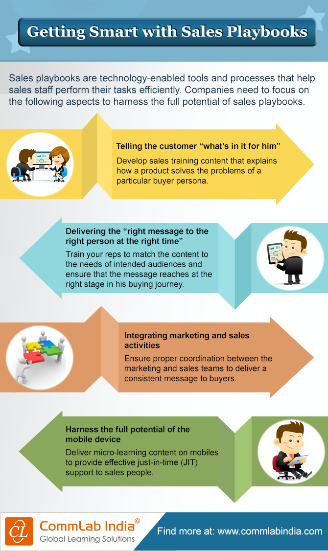 Getting Smart with Sales Playbooks [Infographic]