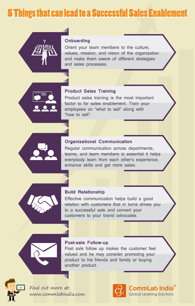 5 Things that Lead to Successful Sales Enablement [Infographic]
