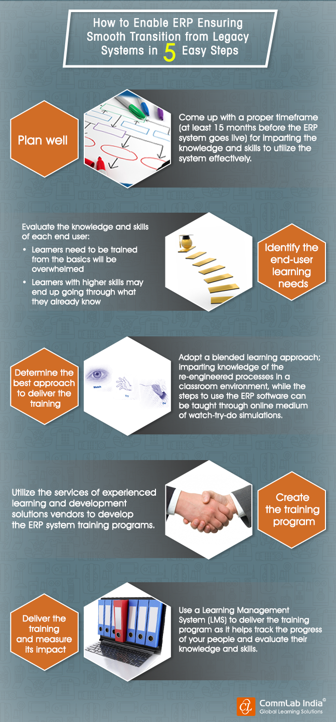 How to Enable A Smooth Transition From Legacy Systems to ERP Systems [Infographic]