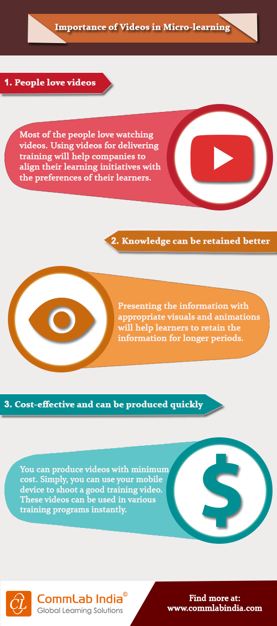 Importance of Videos in Microlearning [Infographic]