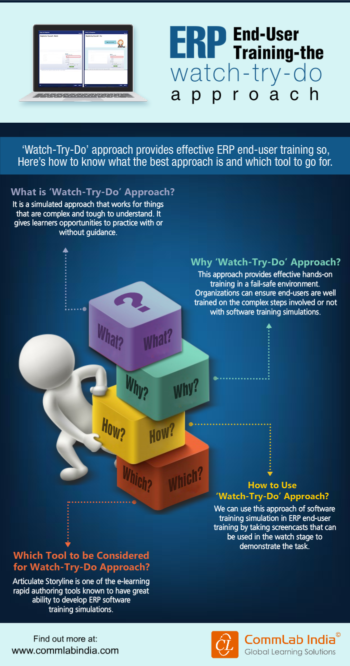 ERP End User Training-The Watch-Try-Do Approach [Infographic]