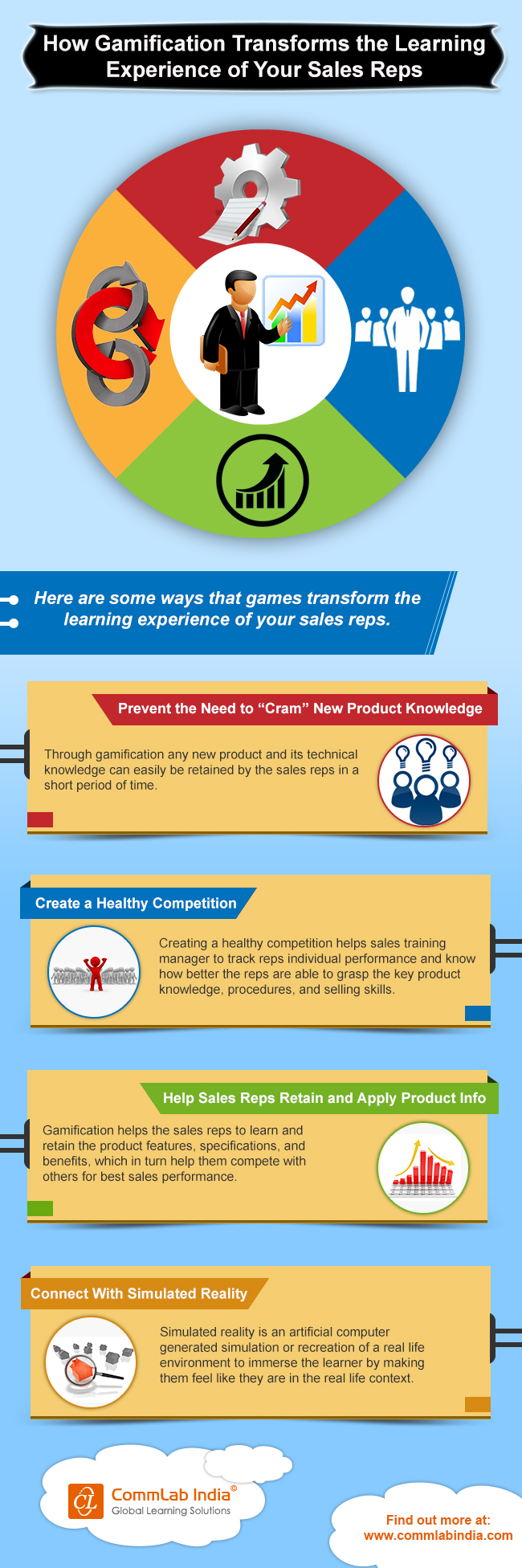 How Gamification Transforms the Learning Experience of Your Sales Reps [Infographic]