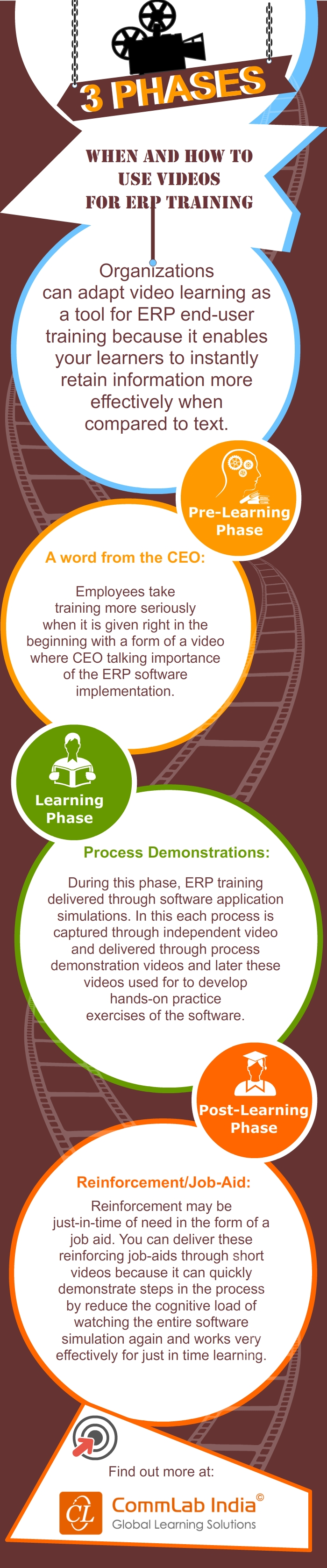 3 Phases When And How To Use Videos For ERP Training [Infographic]
