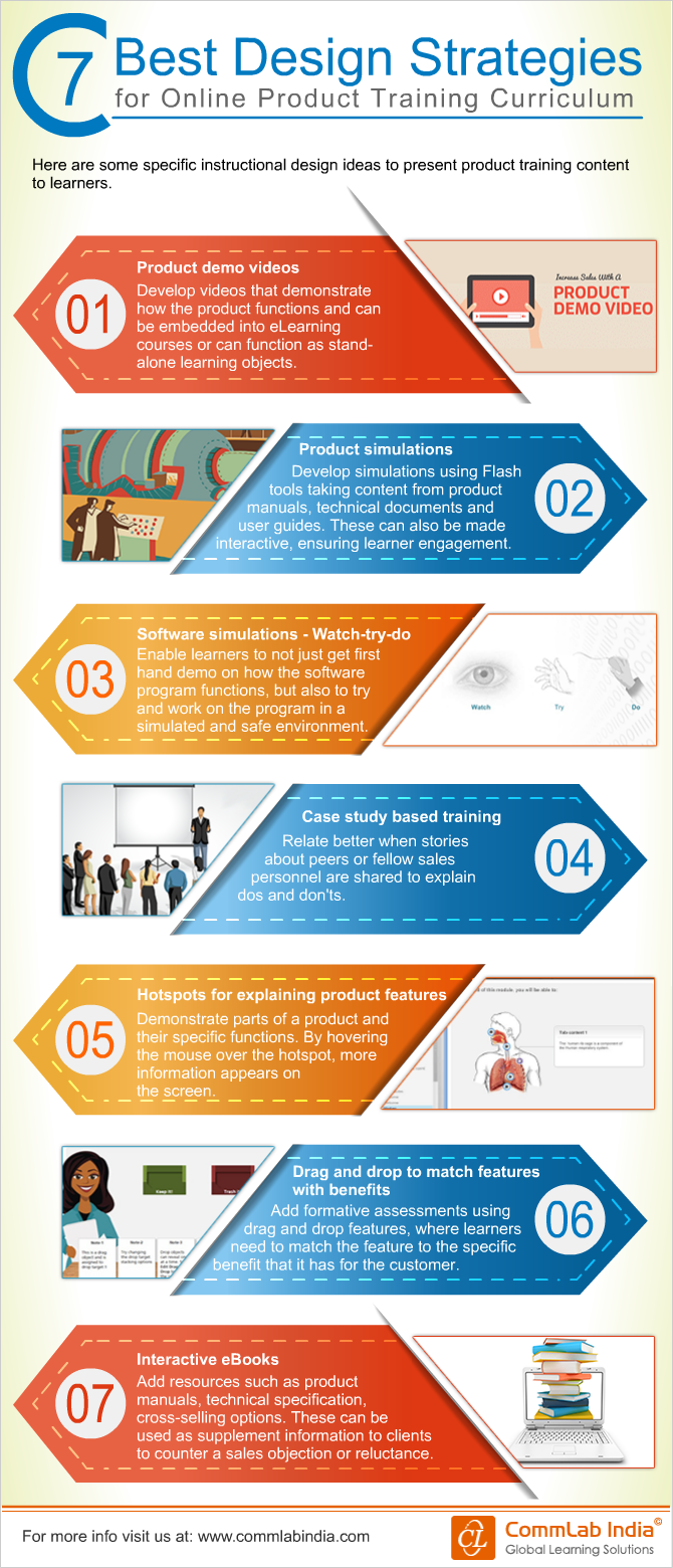 7 Best Design Strategies For Online Product Training Curriculum [Infographic]