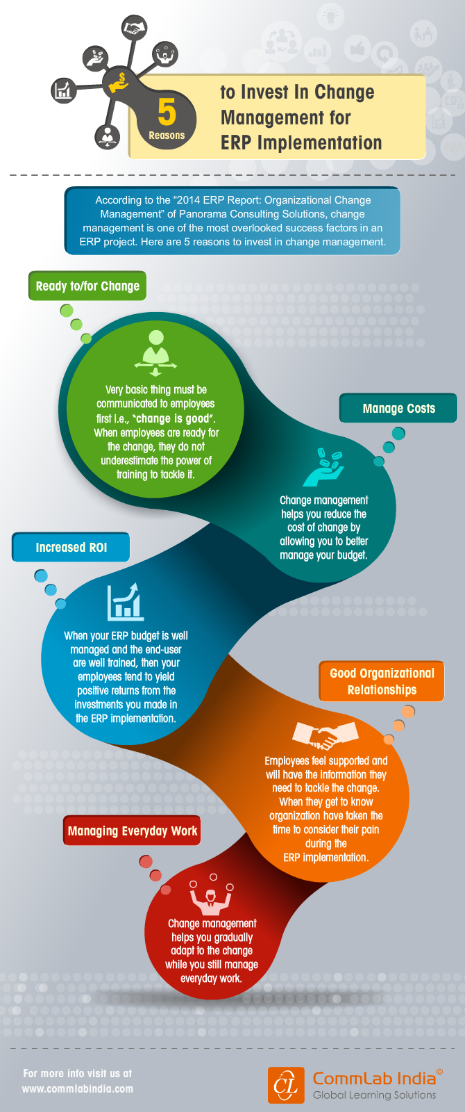 5 Reasons To Invest In Change Management For ERP Implementation [Infographic]