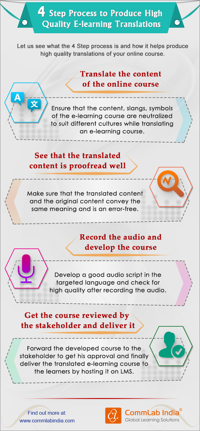 4 Step Process to Produce High Quality E-learning Translations [Infographic]