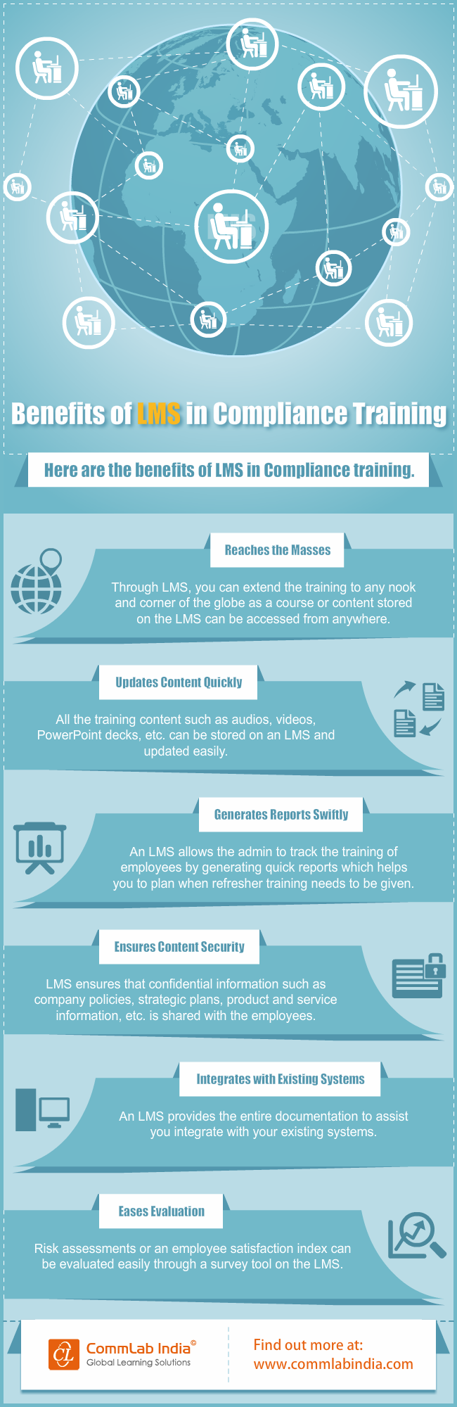 Benefits of LMS in Compliance Training [Infographic]