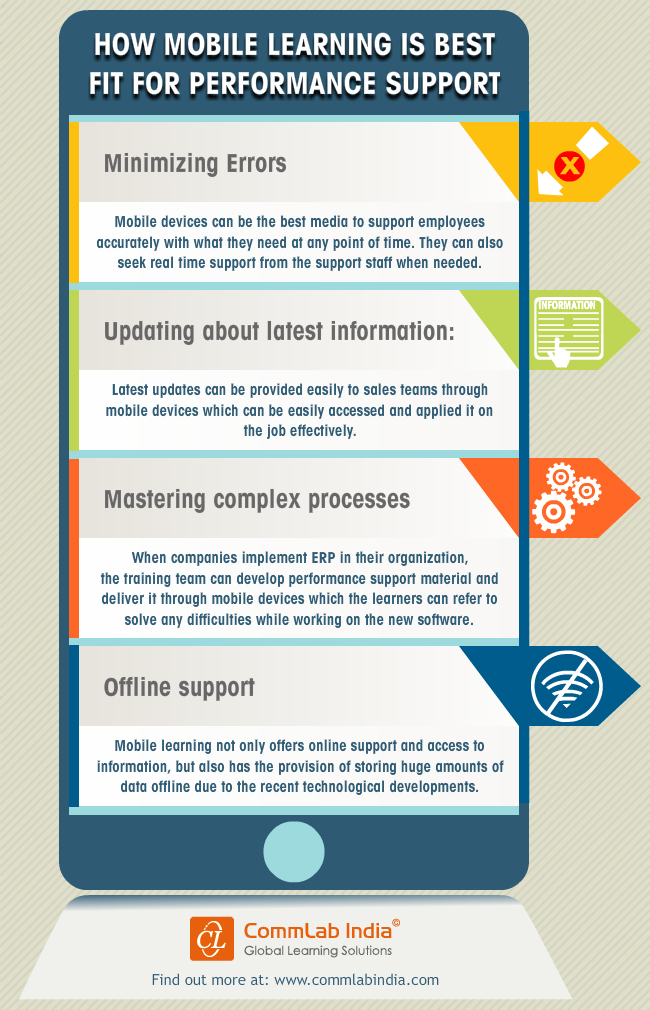 What the Mobile Device Is Ideal for the Delivery of Performance Support [Infographic]