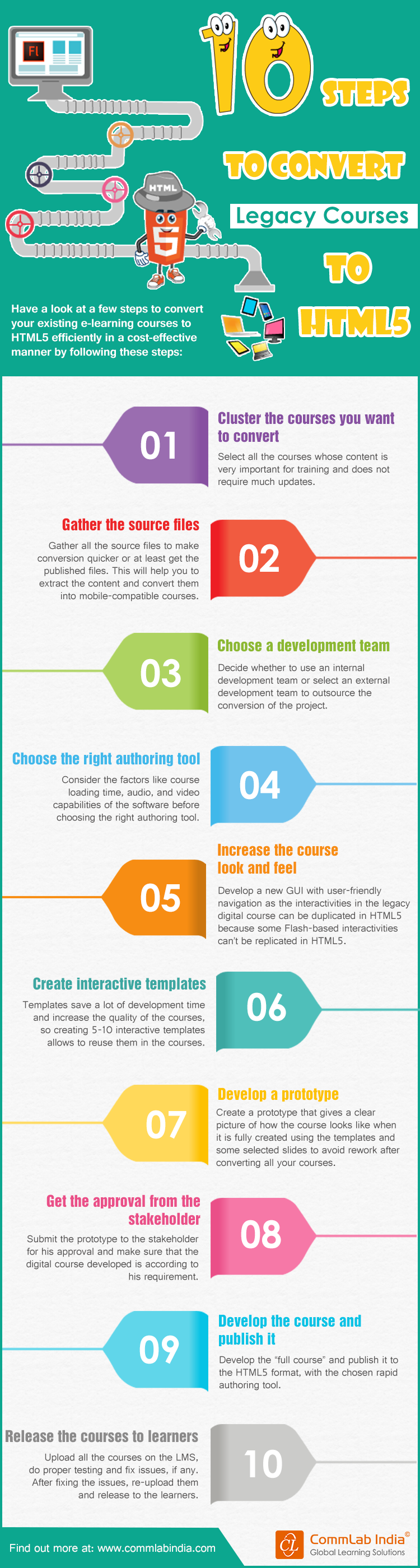 10 Steps to Convert Legacy Courses to HTML 5 [Infographic]