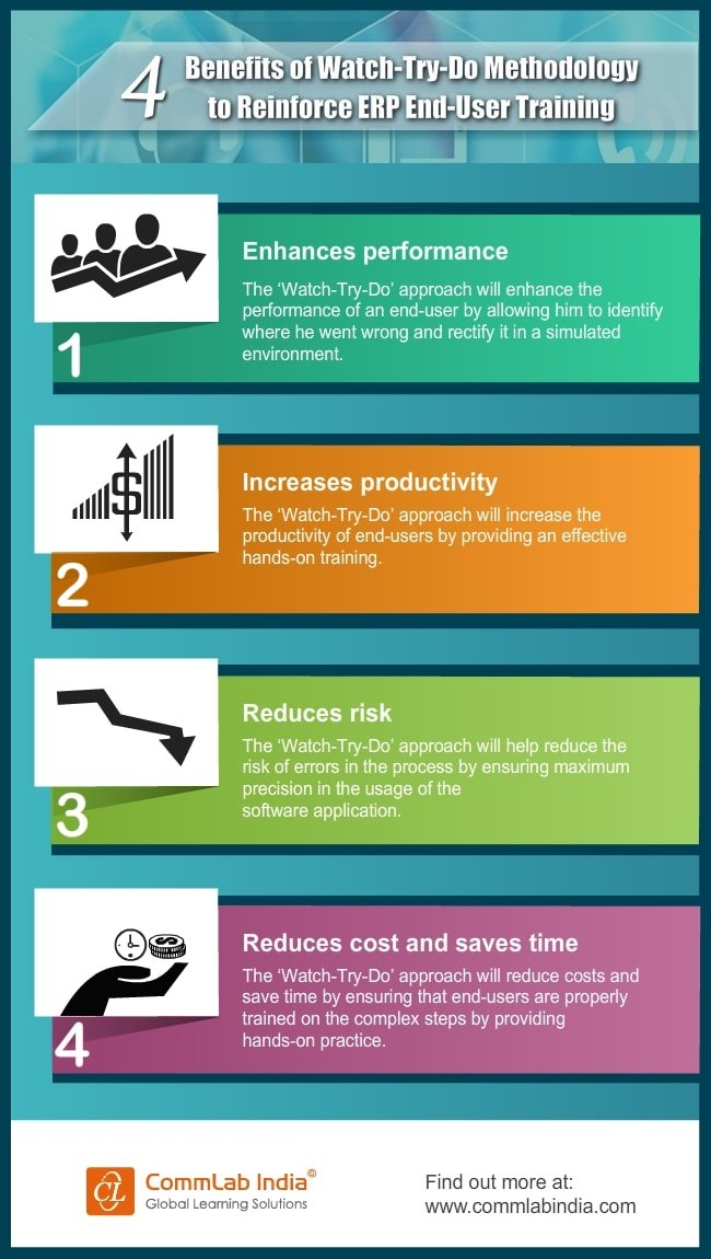 Benefits of 'Watch-Try-Do' Methodology to Reinforce ERP End User Training [Infographic]