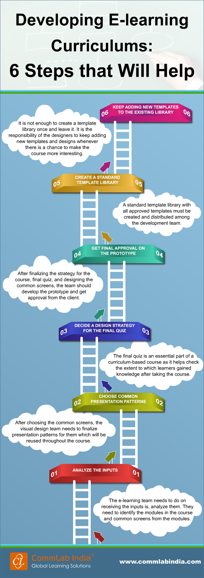 Developing E-learning Curriculums: 6 Steps that Will Help [Infographic]
