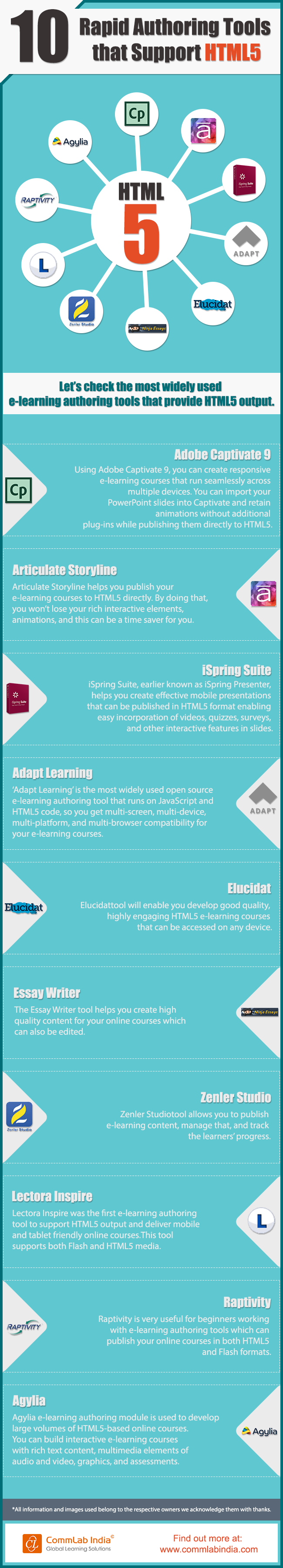 10 Rapid Authoring Tools that Support HTML5 [Infographic]