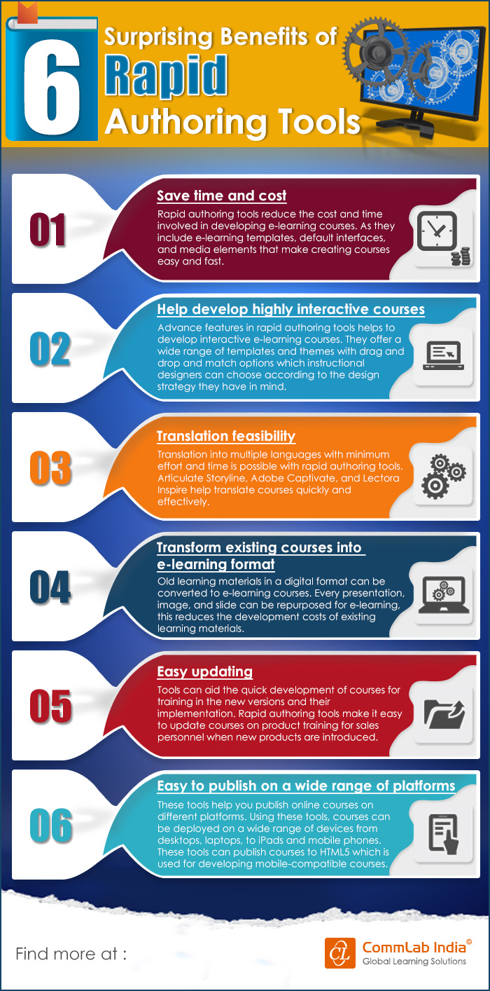 6 Surprising Benefits of Rapid Authoring Tools [Infographic]