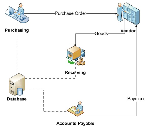 Ford Account Payable Process