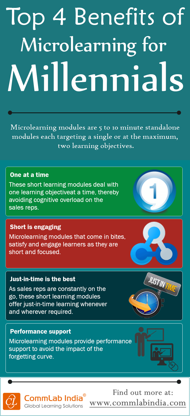 Top 4 Benefits of Microlearning for Millennials [Infographic]