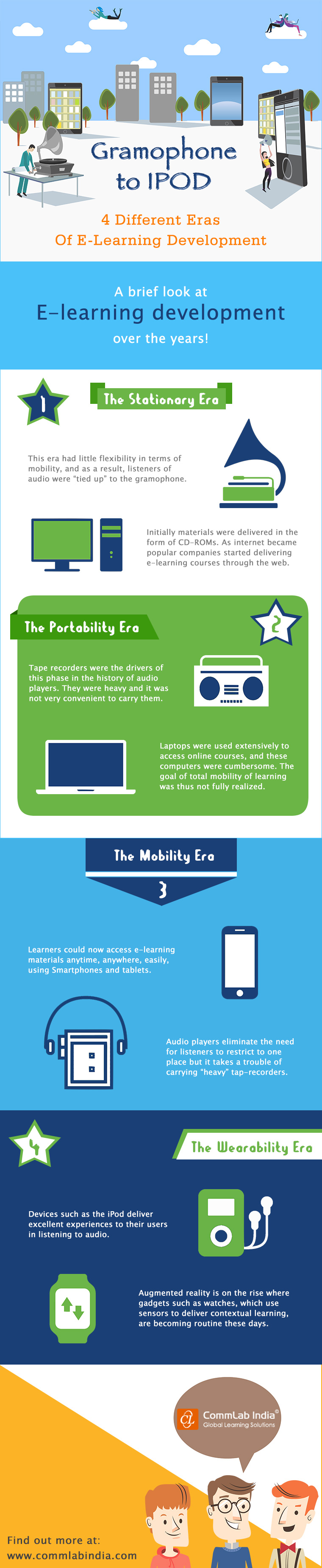 Gramophone To IPOD: 4 Different Eras Of E-Learning Development [Infographic]