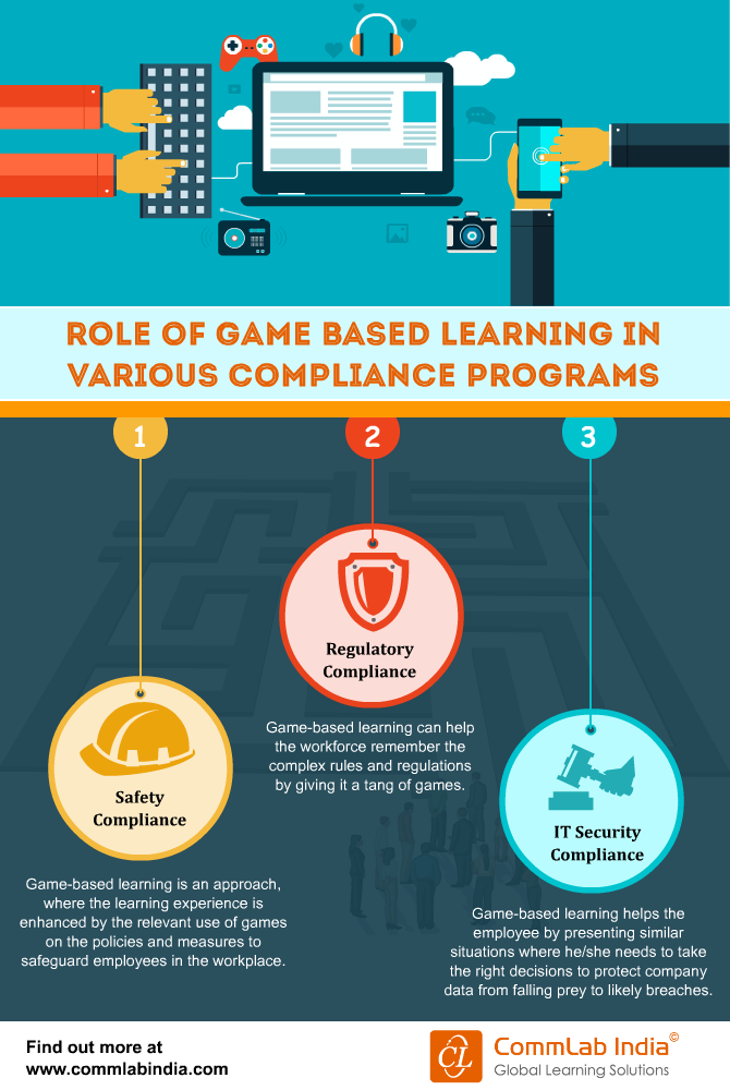 Role of Game-based Learning in Online Compliance Programs [Infographic]
