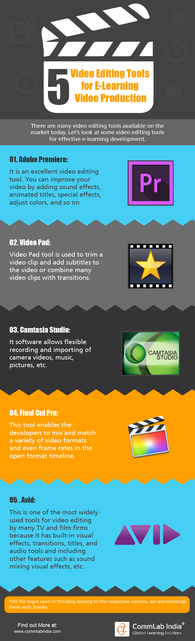 5 Video Editing Tools for eLearning Video Production [Infographic]
