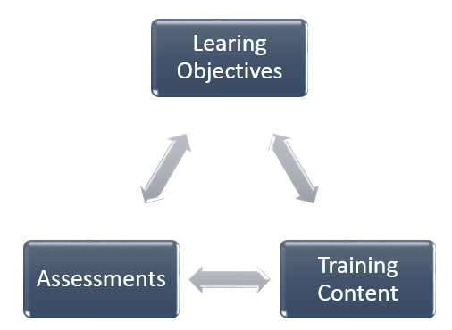 The three components of a training program