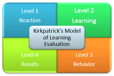 A Brief Introduction to the Kirkpatrick's Model of Learning Evaluation