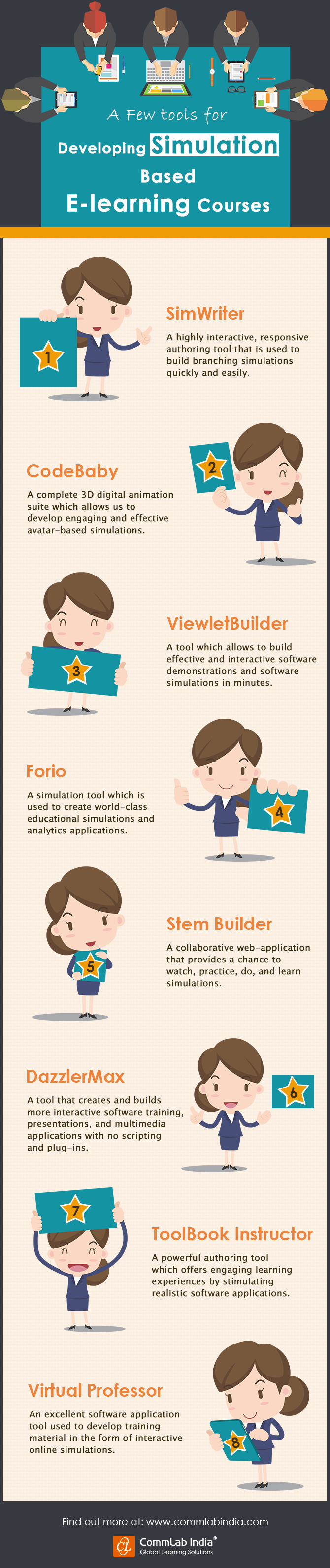 A Few Tools for Developing Simulations Based E-learning Courses [Infographic]