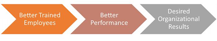 Better trained employees achieve organizational goals