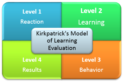 Is Kirkpatrick's model of evaluating a training program the best? - Part 3