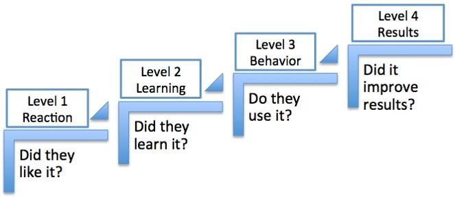 Four levels of training evaluation