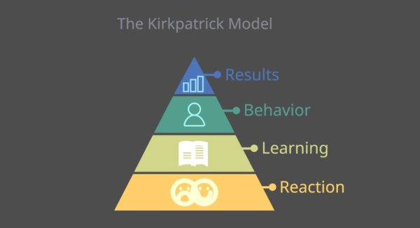 Levels of the Kirkpatrick Model of Training Evaluation
