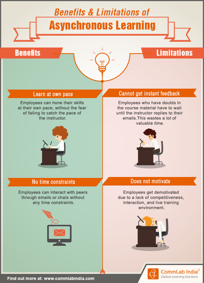 Benefits and Limitations of Asynchronous Learning [Infographic]