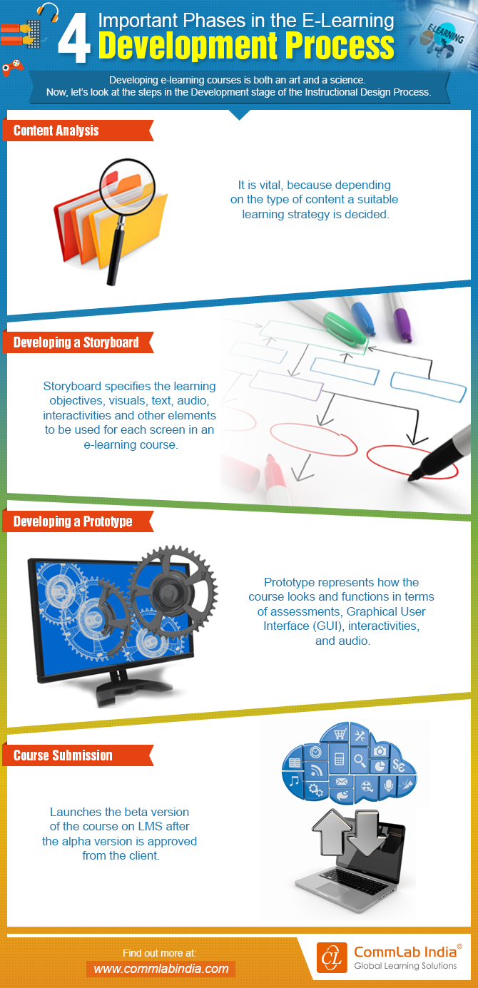 4 Important Phases In The E Learning Development Process Infographic